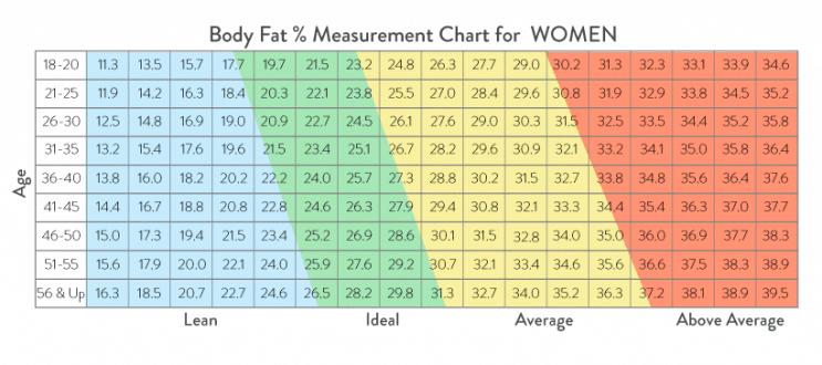 Body Fat % for Women in Canada